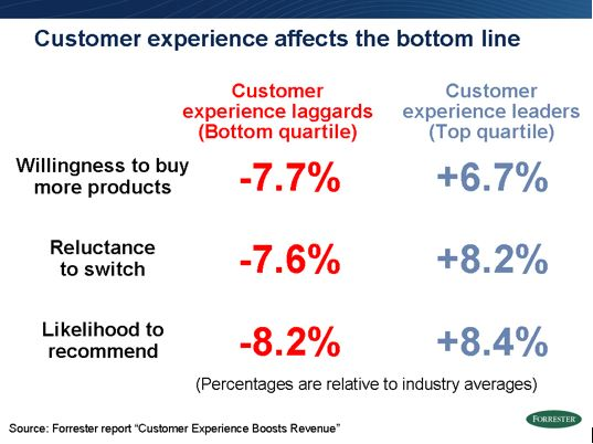 customer-experience-retention
